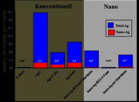 Çamaşır makinesindeki gümüş: Nano kaplamalar neredeyse hiç nanopartikül salmıyor